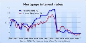 httpwww.rbnz.govt.nzstatisticskey_graphsmortgage_rates